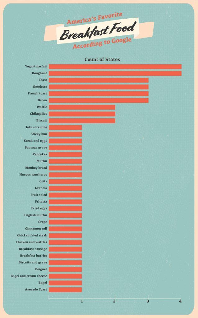Nationwide Breakfast Favorites Chart