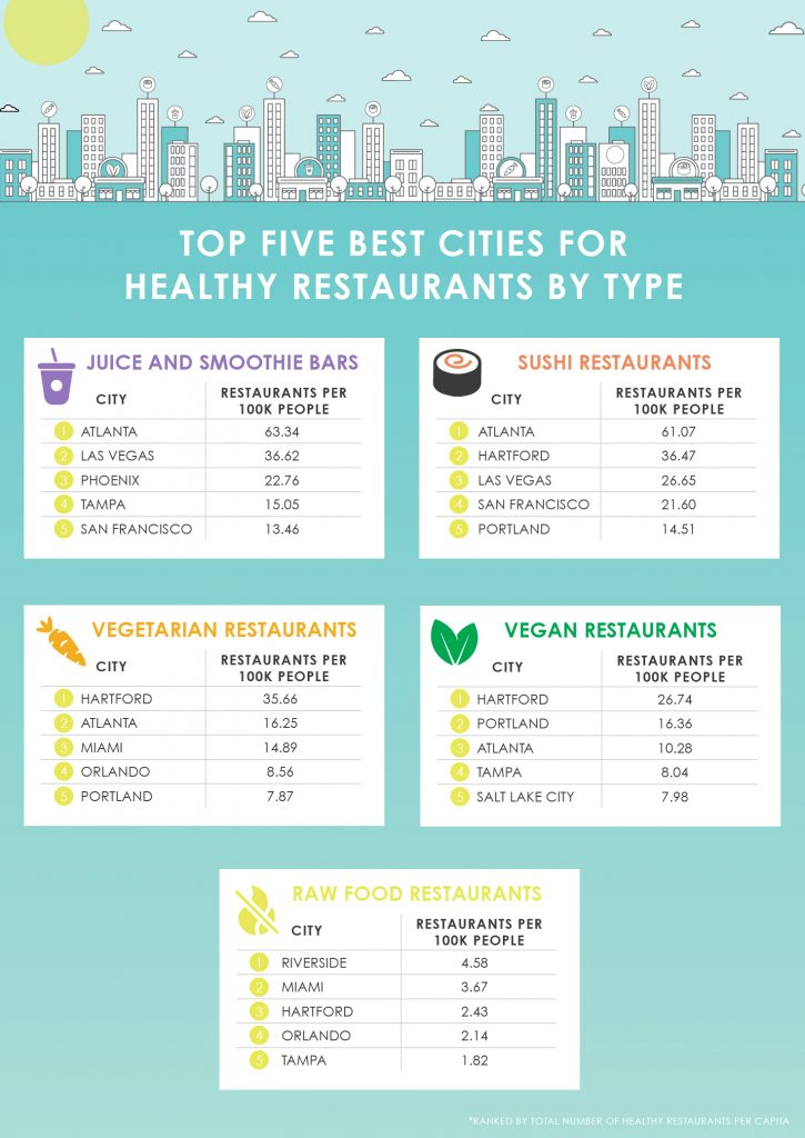 Data Tables of five best cities for healthy restaurants