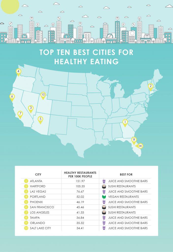 Map of top ten best cities for healthy eating