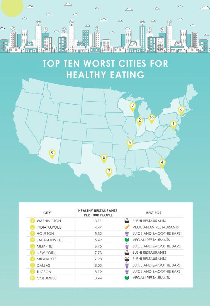 Map of top ten worst cities for healthy eating