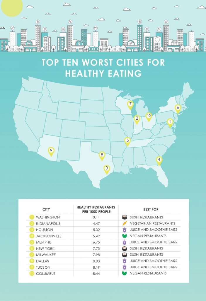 Map of top ten worst cities for healthy eating
