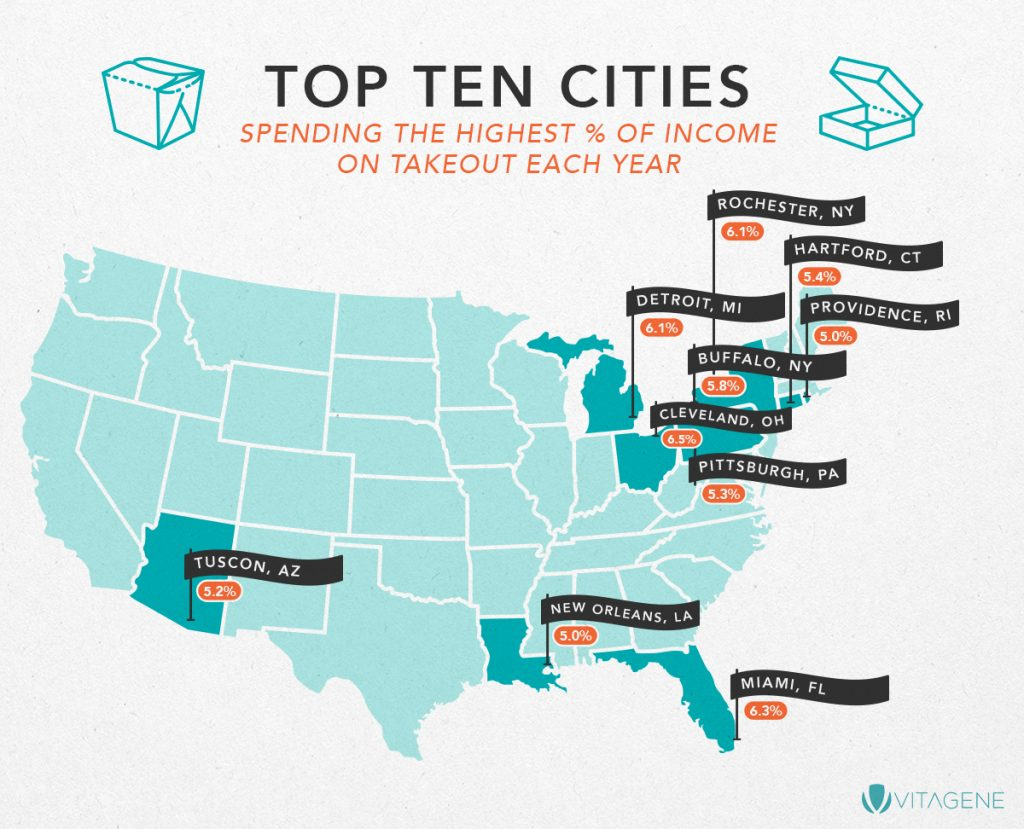 Cities spending the highest percent income on takeout map